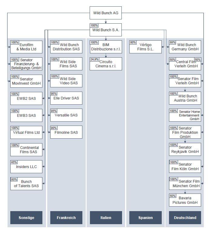 Organization Chart As Of December 2018